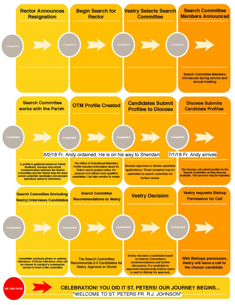 Transitional Rector Diagram DEC18